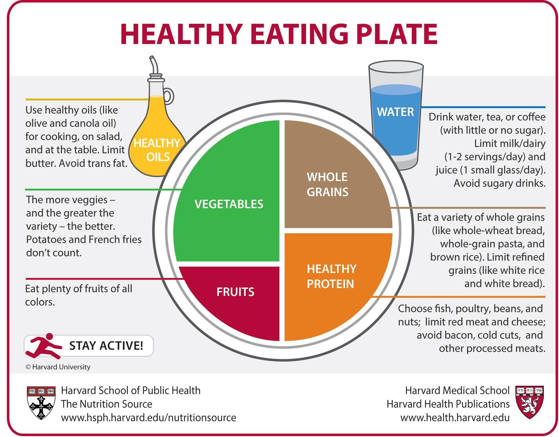 The_healthy_eating_plate.jpg