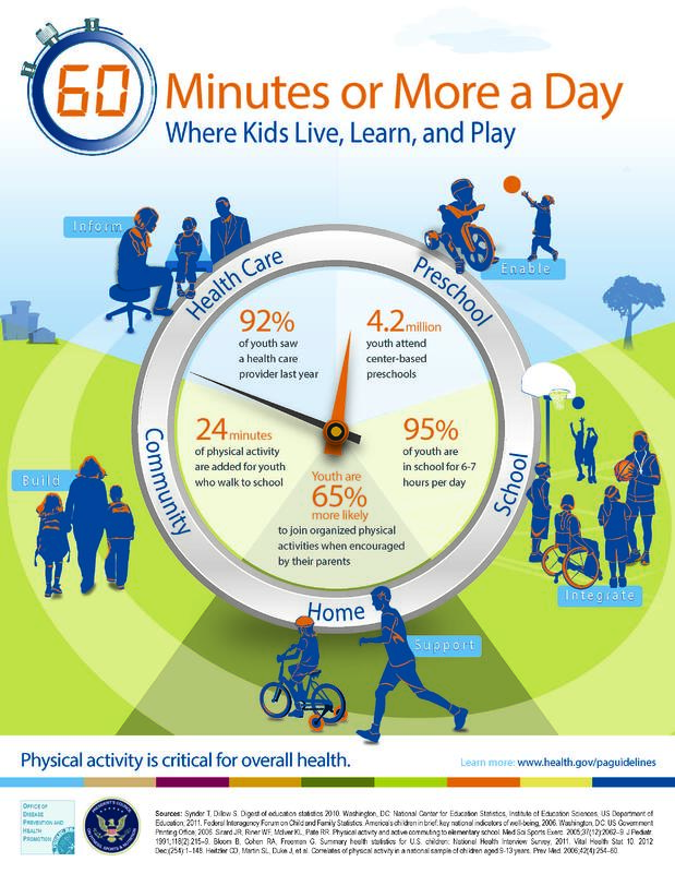Infographic: 60 Minutes or More